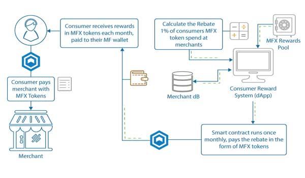 MF Chain: Consumer Reward System
