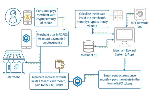 MF Chain: Merchant Reward System