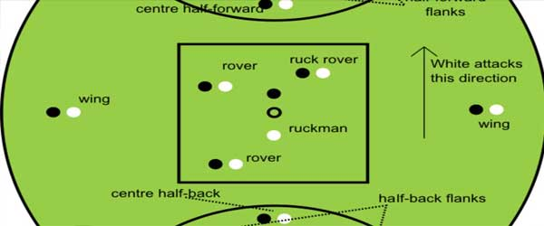 australian football strategy