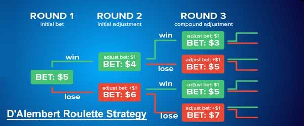 Strategi Roulette D'Alembert