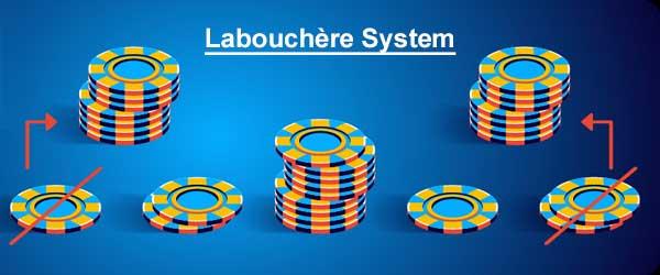 Sistem Labouchre